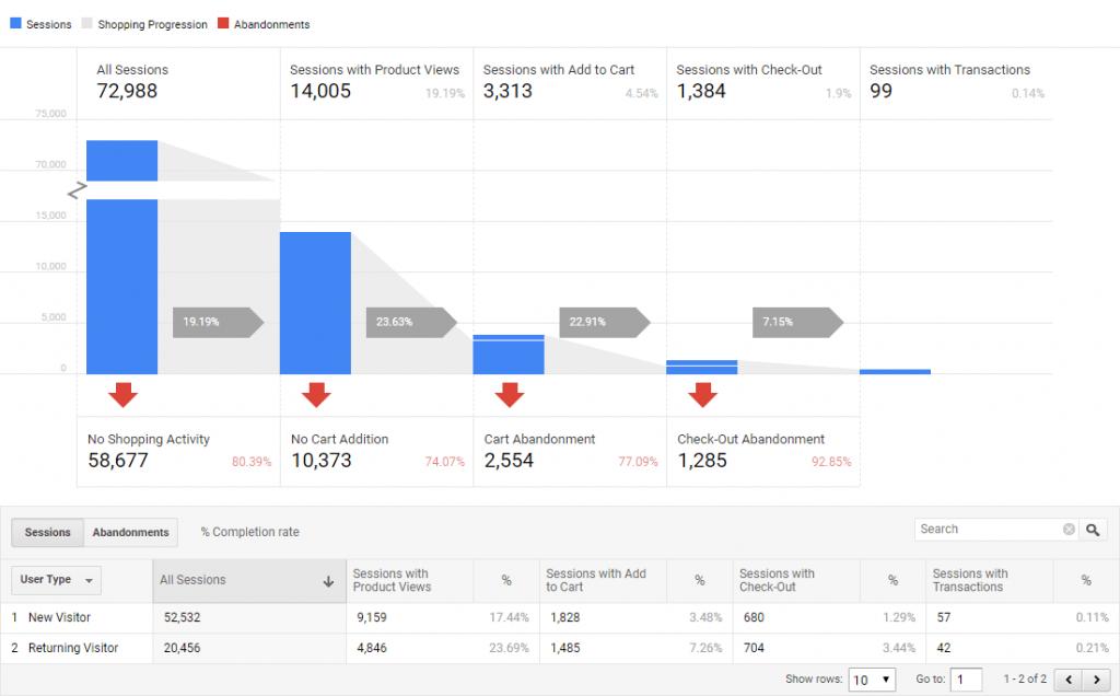 Google Analytics Shopping Behavior Analysis