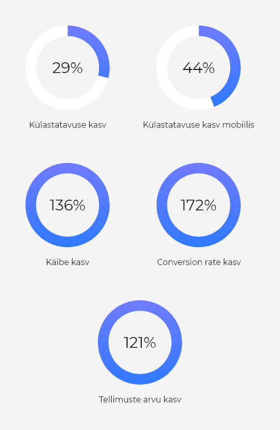 Decora tulemuslik e-äri